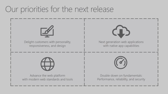 Microsoft Edge mejoras Fall Creators Update