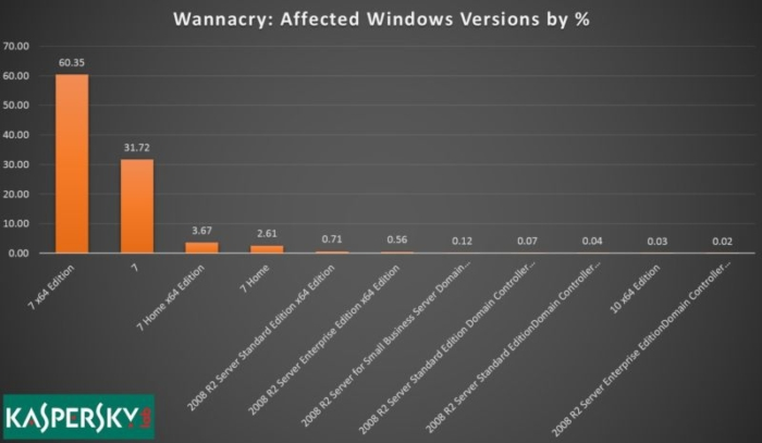 Windows Afectados WannaCry