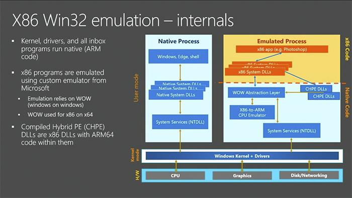 Esquema del funcionamiento interno de la emulación en ARM