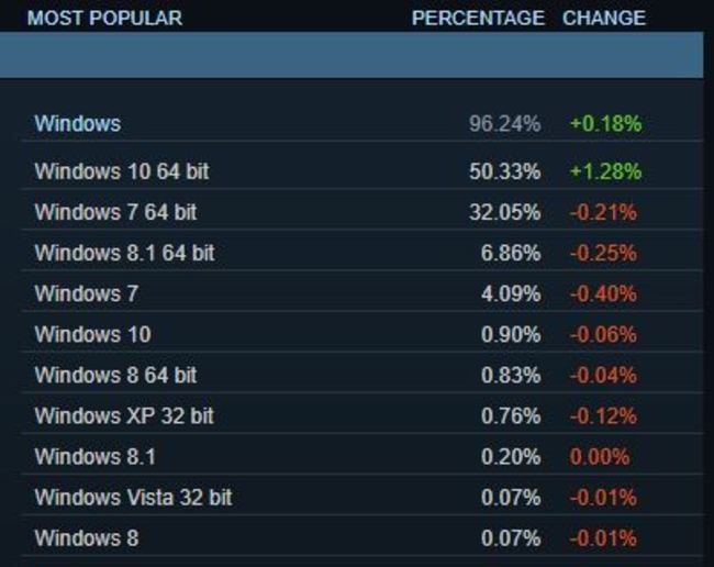 Steam cuota mercado Windows 10