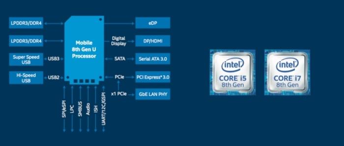 Intel 8 Generacion