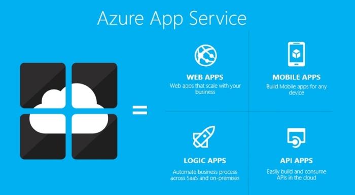 Descripción Azure App