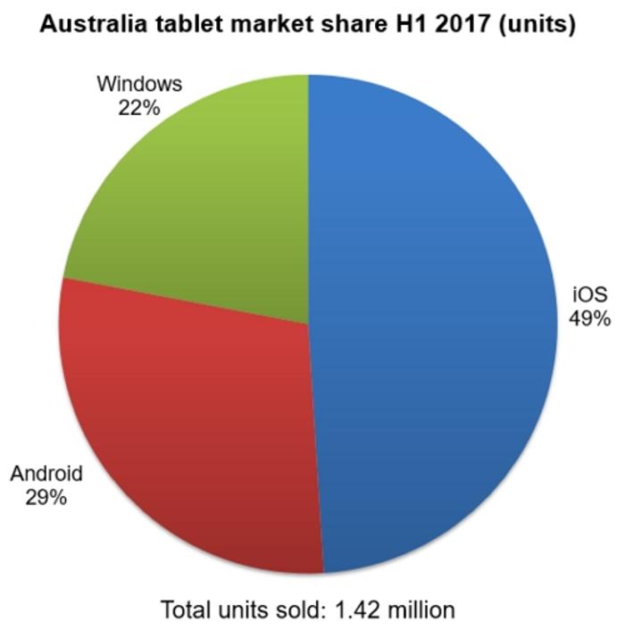 Mercado Tablets Australia