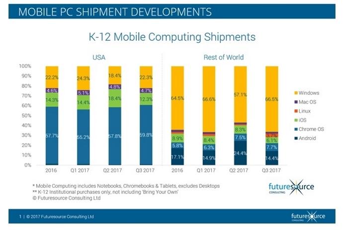 Crecimiento Windows Escuelas