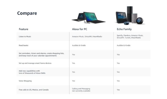 Comparativo Alexa