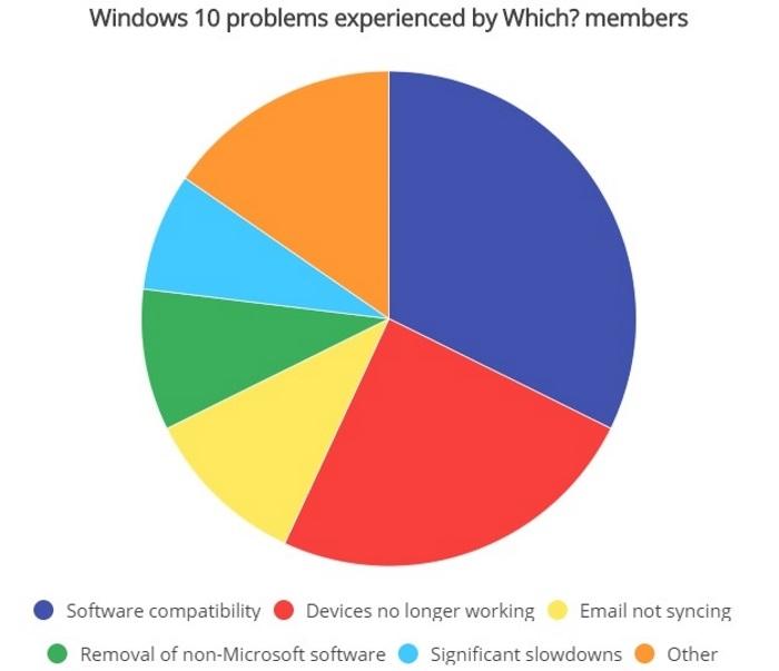 Las actualizaciones de Windows 10 causan problemas al 50% de los usuarios: Wich?
