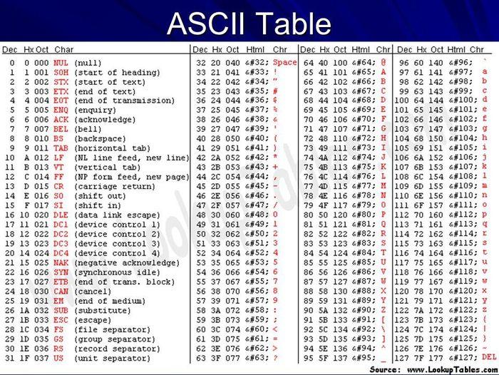 En qué consiste la codificación ASCII y aplicaciones prácticas