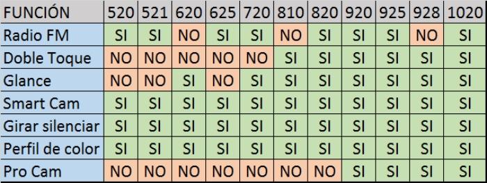 tabla caracteristicas AMBER nokia lumia